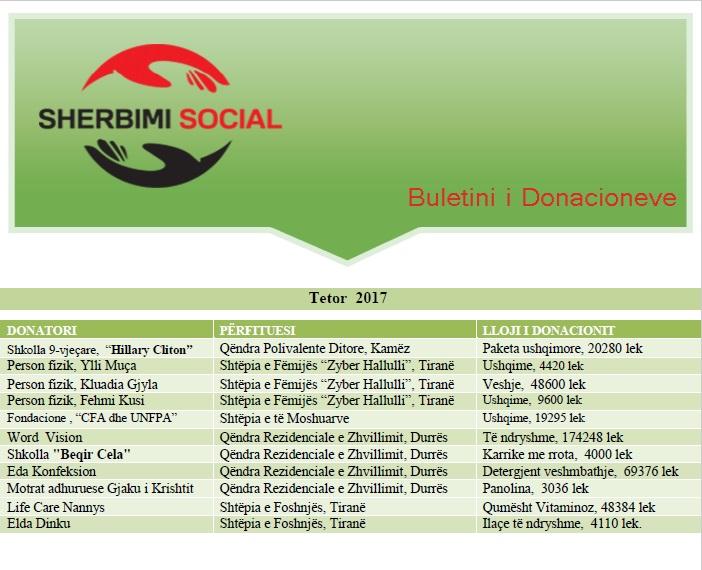 Buletini donacioneve tetor